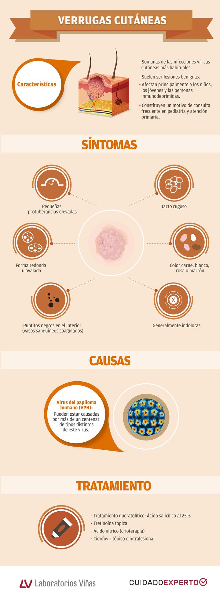 tratamiento topico papiloma virus)